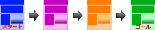 【直線型(Linear)】 情報を構造化